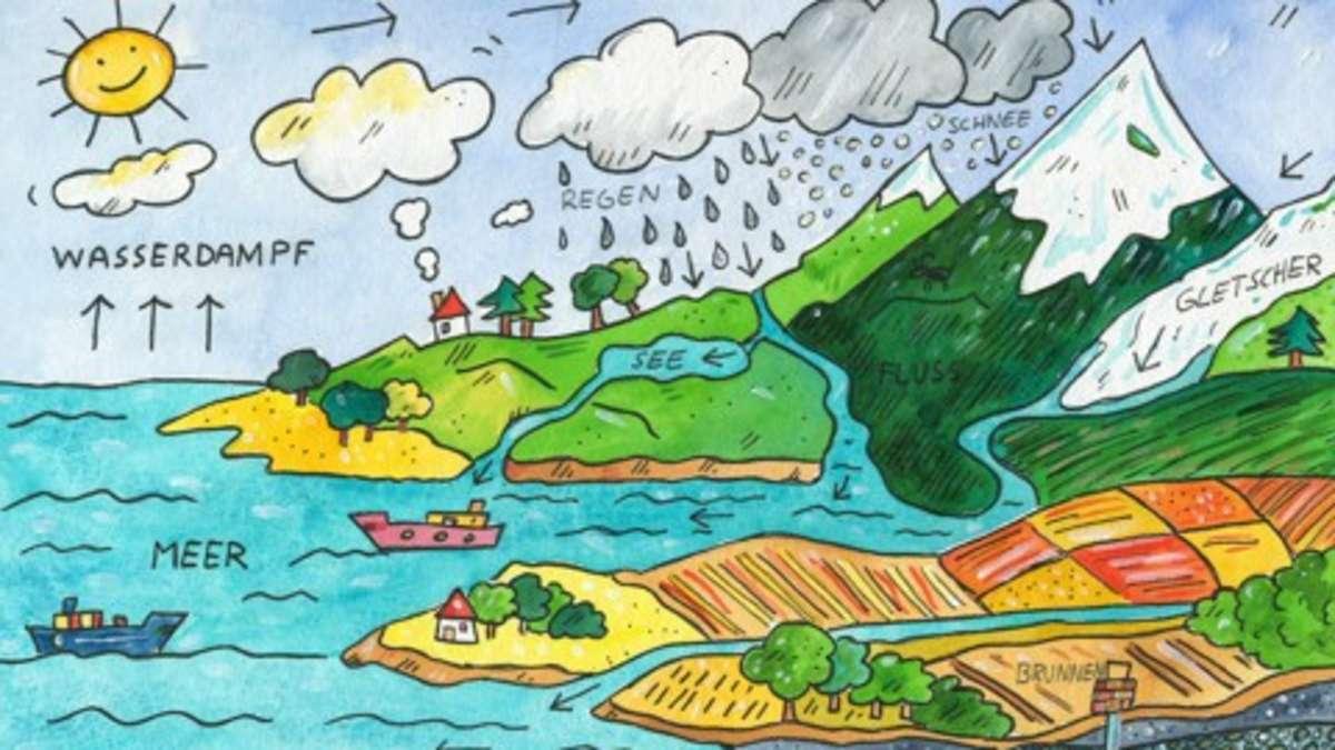 Arbeitsblatt Wasservorkommen Auf Der Erde : Der wasserkreislauf hamm
